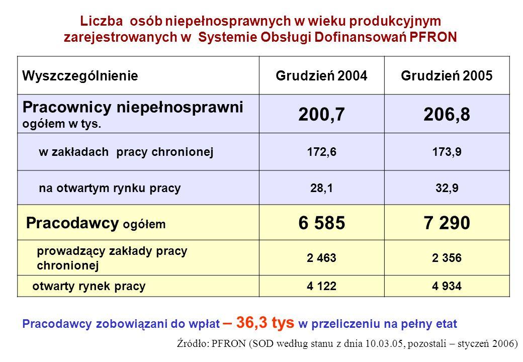 WyszczególnienieGrudzień 2004Grudzień 2005 Pracownicy niepełnosprawni ogółem w tys. 200,7206,8 w zakładach pracy chronionej172,6173,9 na otwartym rynk