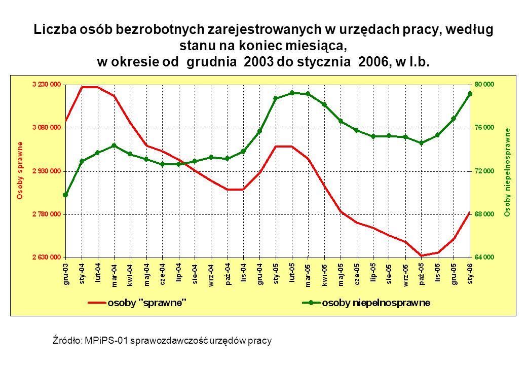 Liczba osób bezrobotnych zarejestrowanych w urzędach pracy, według stanu na koniec miesiąca, w okresie od grudnia 2003 do stycznia 2006, w l.b. Źródło