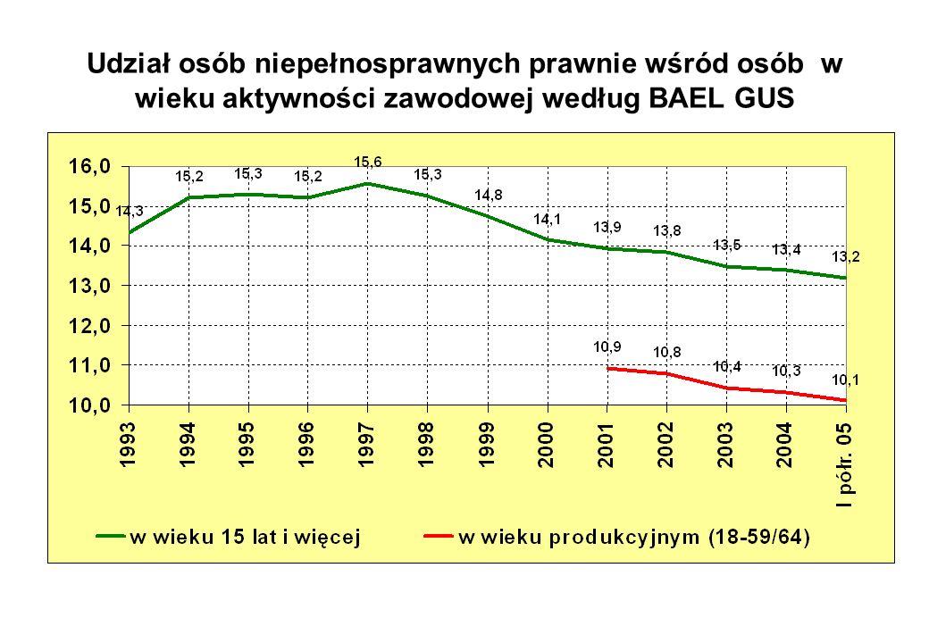 współczynnik aktywności zawodowej wskaźnik zatrudnienia stopa bezrobocia OSOBY NIEPEŁNOSPRAWNE PRAWNIE 2004 23,418,122,6 2005 23,918,621,9 I kw.