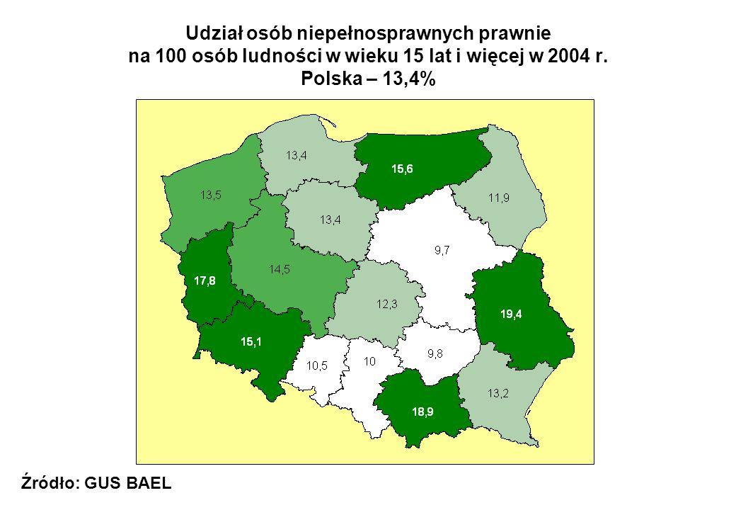 Udział osób niepełnosprawnych prawnie na 100 osób ludności w wieku 15 lat i więcej w 2004 r. Polska – 13,4% Źródło: GUS BAEL