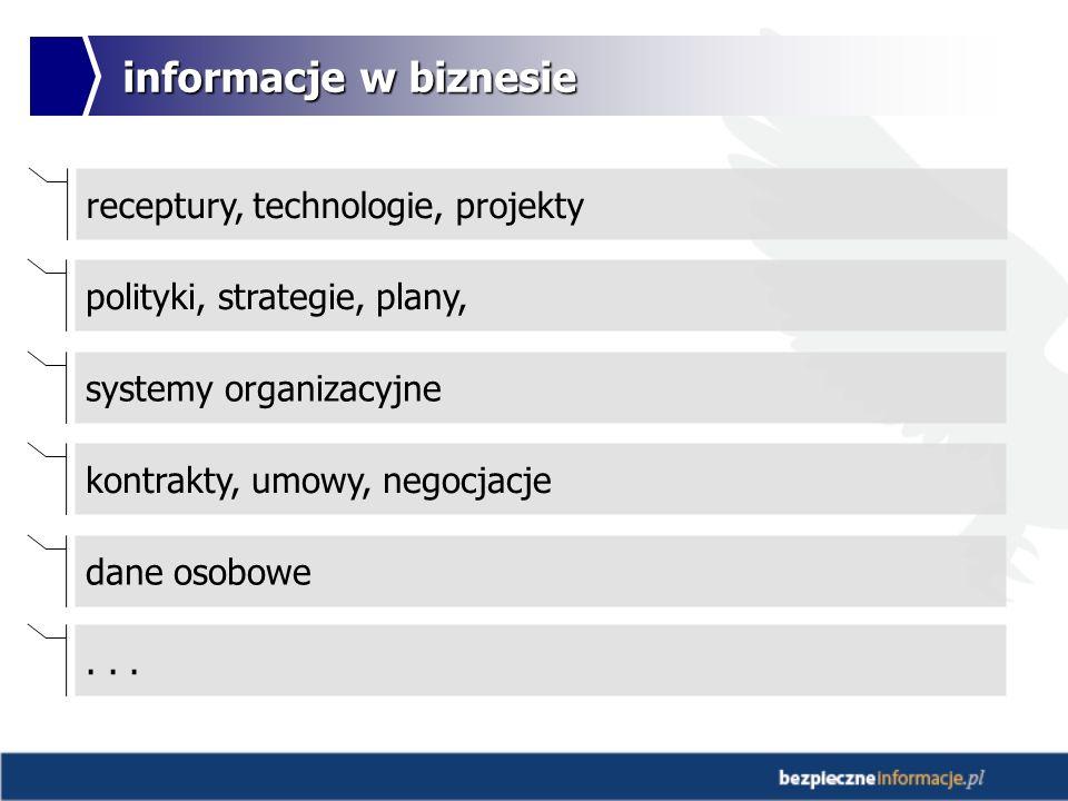 informacje w biznesie receptury, technologie, projekty polityki, strategie, plany, systemy organizacyjne kontrakty, umowy, negocjacje dane osobowe...