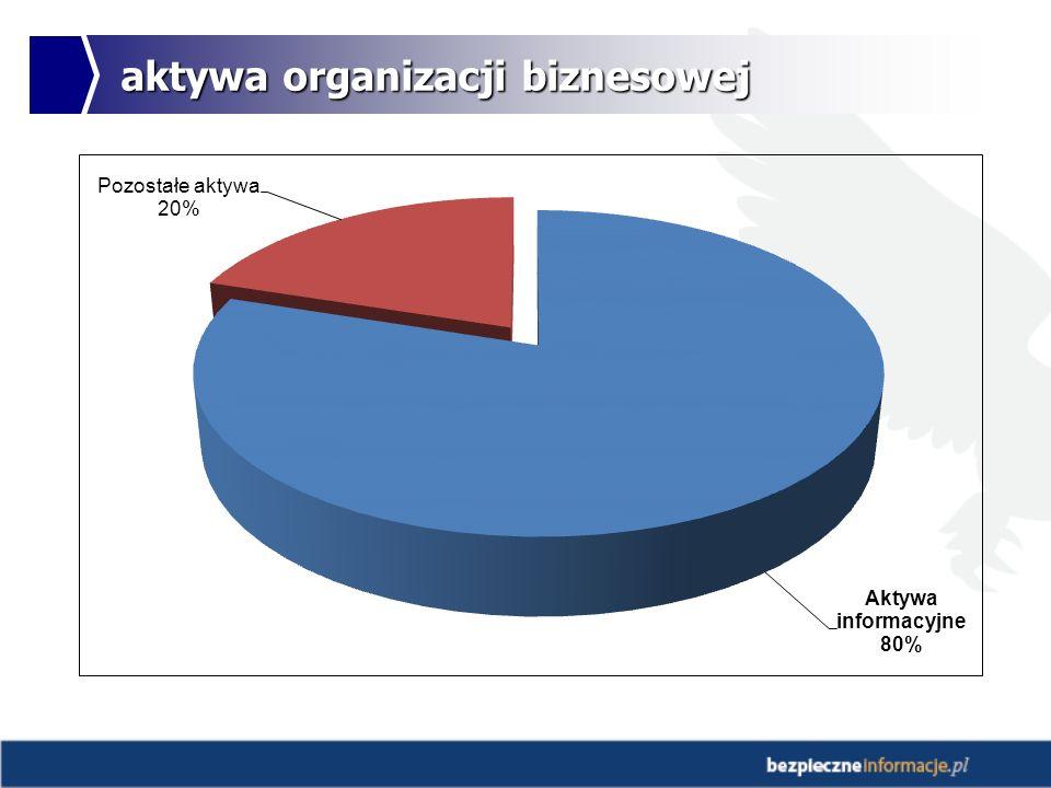 aktywa organizacji biznesowej