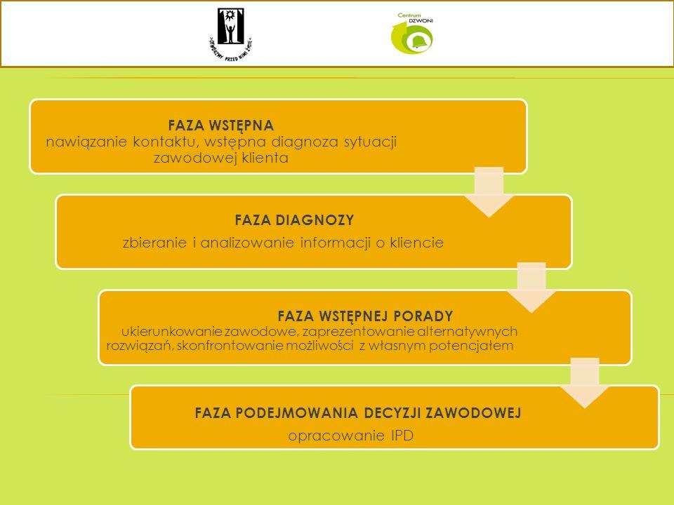FAZA WSTĘPNA nawiązanie kontaktu, wstępna diagnoza sytuacji zawodowej klienta FAZA DIAGNOZY zbieranie i analizowanie informacji o kliencie FAZA WSTĘPN