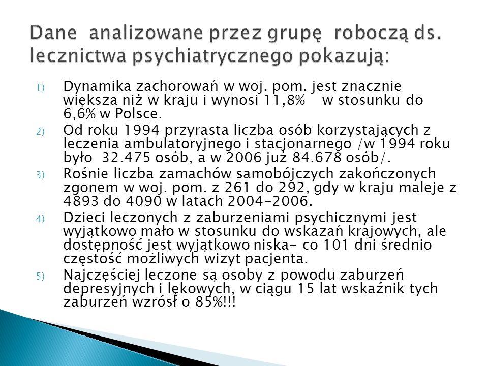 1) Dynamika zachorowań w woj. pom. jest znacznie większa niż w kraju i wynosi 11,8% w stosunku do 6,6% w Polsce. 2) Od roku 1994 przyrasta liczba osób