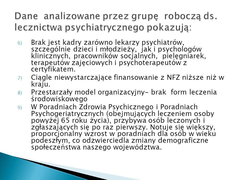 6) Brak jest kadry zarówno lekarzy psychiatrów, szczególnie dzieci i młodzieży, jak i psychologów klinicznych, pracowników socjalnych, pielęgniarek, t