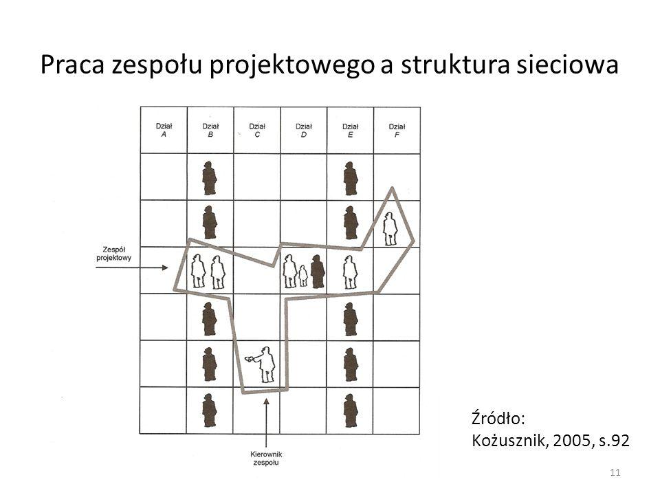 Praca zespołu projektowego a struktura sieciowa 11 Źródło: Kożusznik, 2005, s.92
