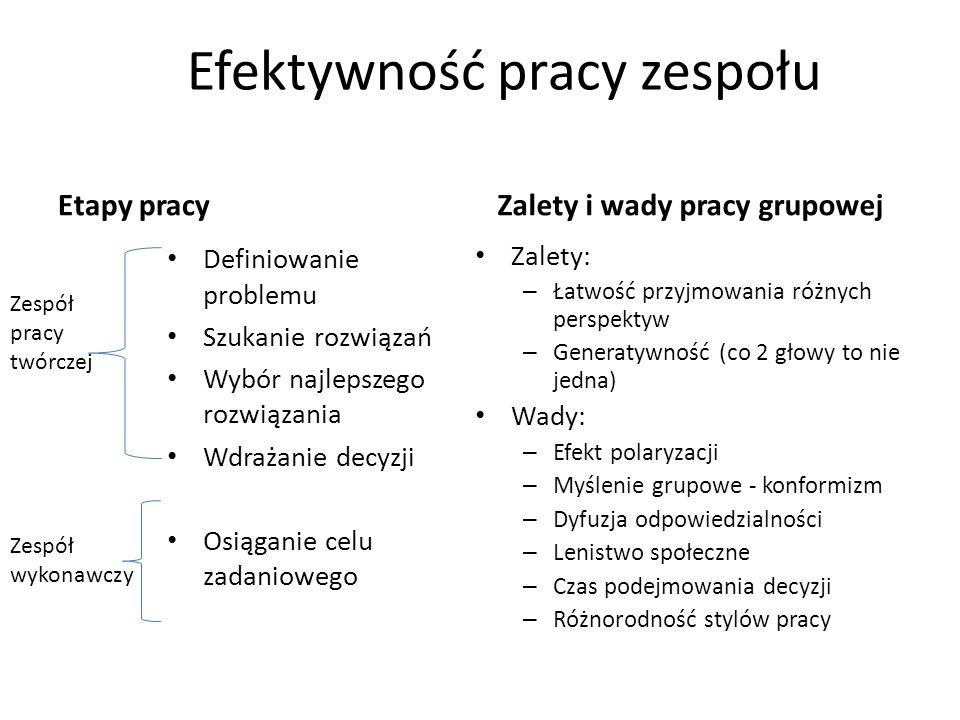 Typy zadań a efektywność grupy Zadania kompensacyjne – Wynik grupy to wynik średni wynikający z indywidualnej pracy każdego z członków grupy Zadania dysjunkcyjne – Wynik grupy to wynik najlepszego członka grupy Zadania koniunkcyjne – Wynik grupy to wynik najsłabszego członka grupy Zadania addytywne – Wynik grupy jest złożeniem pracy każdego członka grupy + efekt synergii (lepszy niż którykolwiek wynik indywidualny) Grupy powinny realizować zadania addytywne lub kompensacyjne