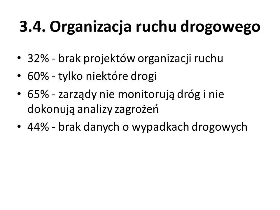 3.4. Organizacja ruchu drogowego 32% - brak projektów organizacji ruchu 60% - tylko niektóre drogi 65% - zarządy nie monitorują dróg i nie dokonują an