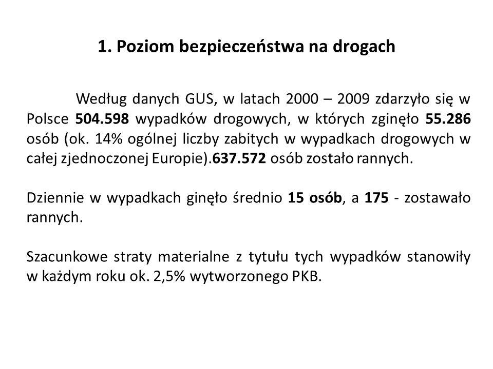 1. Poziom bezpieczeństwa na drogach Według danych GUS, w latach 2000 – 2009 zdarzyło się w Polsce 504.598 wypadków drogowych, w których zginęło 55.286