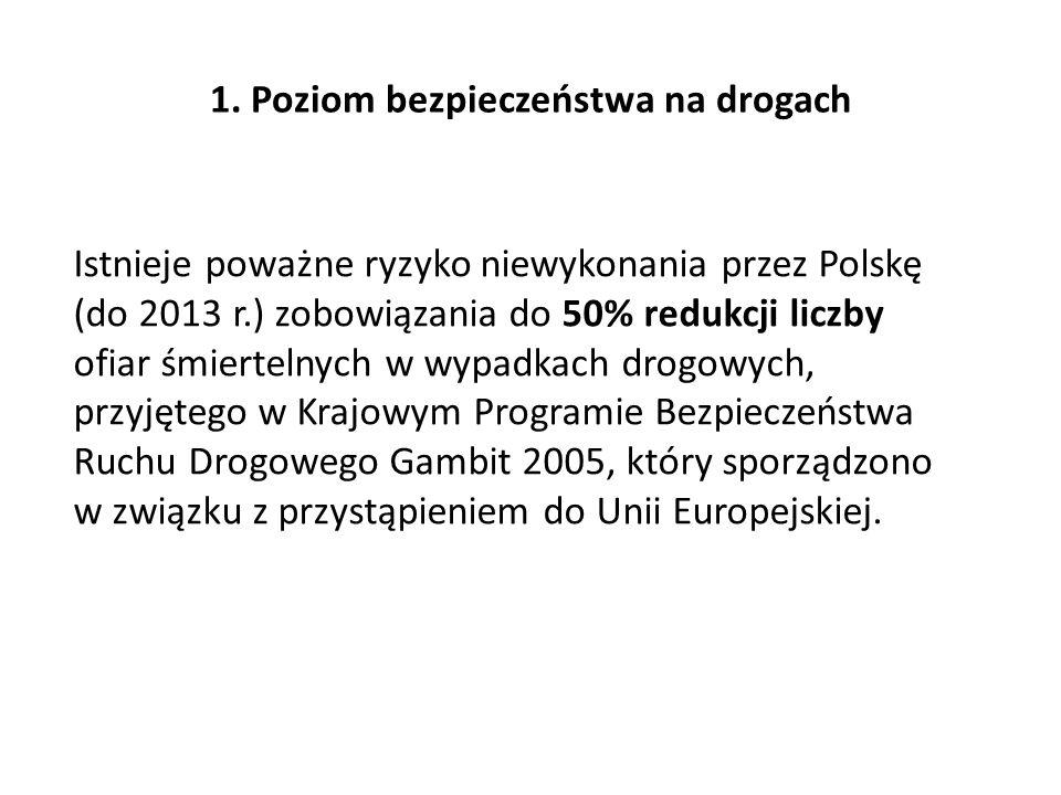 1. Poziom bezpieczeństwa na drogach Istnieje poważne ryzyko niewykonania przez Polskę (do 2013 r.) zobowiązania do 50% redukcji liczby ofiar śmierteln