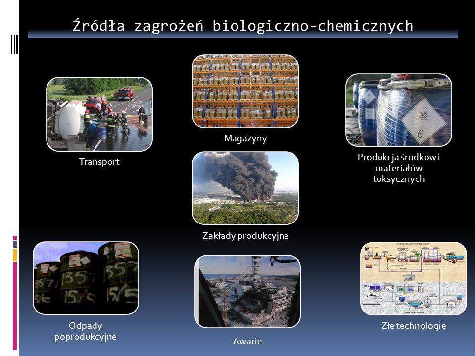 Transport Zakłady produkcyjne Magazyny Produkcja środków i materiałów toksycznych Odpady poprodukcyjne Awarie Złe technologie Źródła zagrożeń biologic