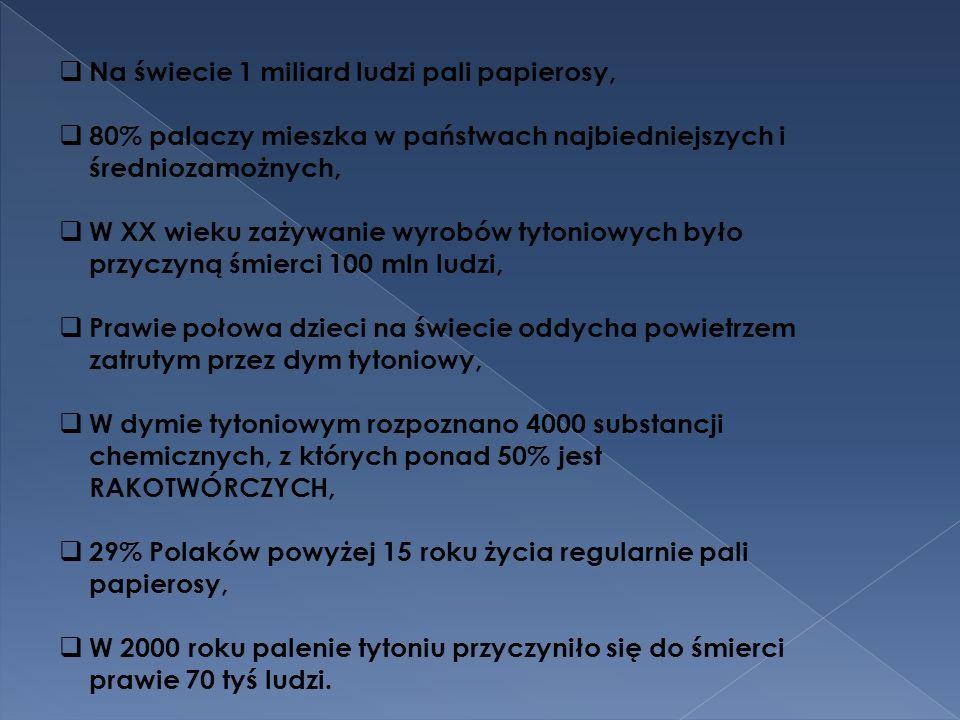 Na świecie 1 miliard ludzi pali papierosy, 80% palaczy mieszka w państwach najbiedniejszych i średniozamożnych, W XX wieku zażywanie wyrobów tytoniowych było przyczyną śmierci 100 mln ludzi, Prawie połowa dzieci na świecie oddycha powietrzem zatrutym przez dym tytoniowy, W dymie tytoniowym rozpoznano 4000 substancji chemicznych, z których ponad 50% jest RAKOTWÓRCZYCH, 29% Polaków powyżej 15 roku życia regularnie pali papierosy, W 2000 roku palenie tytoniu przyczyniło się do śmierci prawie 70 tyś ludzi.