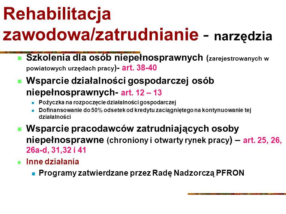 Rehabilitacja zawodowa/zatrudnianie - narzędzia Szkolenia dla osób niepełnosprawnych ( zarejestrowanych w powiatowych urzędach pracy )- art. 38-40 Wsp