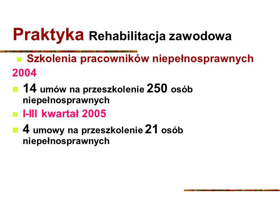 Praktyka Rehabilitacja zawodowa Szkolenia pracowników niepełnosprawnych 2004 14 umów na przeszkolenie 250 osób niepełnosprawnych I-III kwartał 2005 4