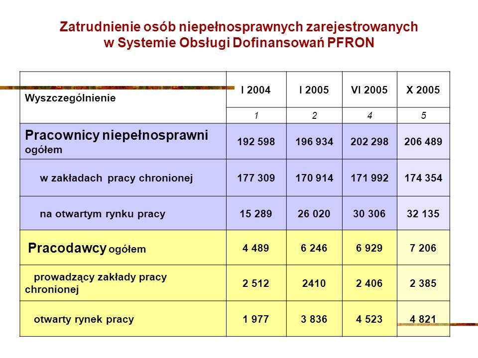 Wyszczególnienie I 2004I 2005VI 2005X 2005 1245 Pracownicy niepełnosprawni ogółem 192 598196 934202 298206 489 w zakładach pracy chronionej177 309170