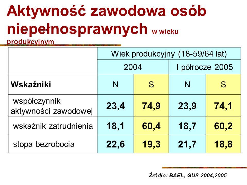 Aktywność zawodowa osób niepełnosprawnych w wieku produkcyjnym Wiek produkcyjny (18-59/64 lat) 2004I półrocze 2005 WskaźnikiNSNS współczynnik aktywnoś
