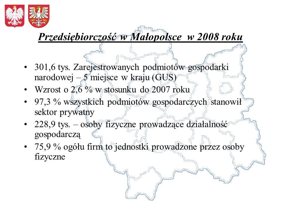 Przedsiębiorczość w Małopolsce w 2008 roku 301,6 tys. Zarejestrowanych podmiotów gospodarki narodowej – 5 miejsce w kraju (GUS) Wzrost o 2,6 % w stosu
