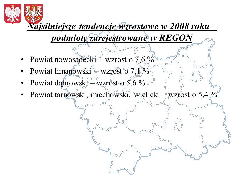 Najsilniejsze tendencje wzrostowe w 2008 roku – podmioty zarejestrowane w REGON Powiat nowosądecki – wzrost o 7,6 % Powiat limanowski – wzrost o 7,1 %