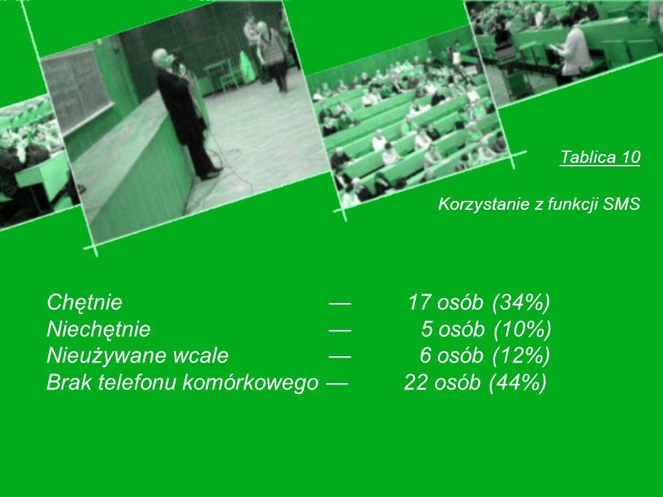 Tablica 10 Korzystanie z funkcji SMS Chętnie 17 osób (34%) Niechętnie 5 osób (10%) Nieużywane wcale 6 osób (12%) Brak telefonu komórkowego 22 osób (44%)