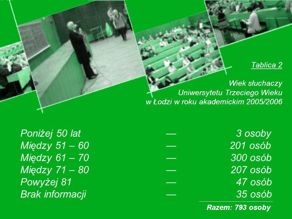 Tablica 2 Wiek słuchaczy Uniwersytetu Trzeciego Wieku w Łodzi w roku akademickim 2005/2006 Poniżej 50 lat 3 osoby Między 51 – 60 201 osób Między 61 – 70 300 osób Między 71 – 80 207 osób Powyżej 81 47 osób Brak informacji 35 osób Razem: 793 osoby