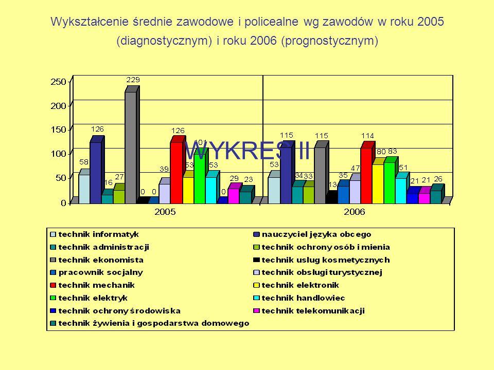 Wykształcenie średnie zawodowe i policealne wg zawodów w roku 2005 (diagnostycznym) i roku 2006 (prognostycznym) WYKRES II