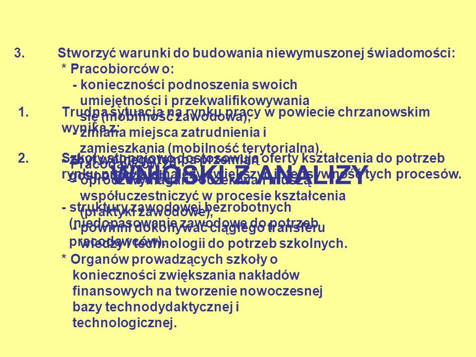 1.Trudna sytuacja na rynku pracy w powiecie chrzanowskim wynika z: - zbyt wolnego tempa przemian gospodarczych, - struktury zawodowej bezrobotnych (ni