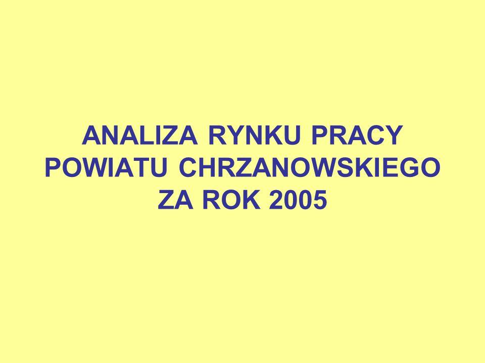 ANALIZA RYNKU PRACY POWIATU CHRZANOWSKIEGO ZA ROK 2005