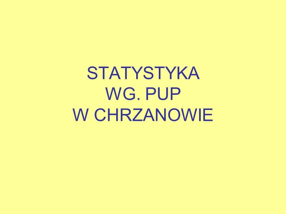 STATYSTYKA WG. PUP W CHRZANOWIE