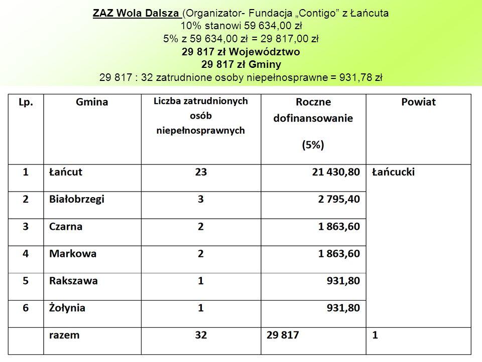 ZAZ Wola Dalsza (Organizator- Fundacja Contigo z Łańcuta 10% stanowi 59 634,00 zł 5% z 59 634,00 zł = 29 817,00 zł 29 817 zł Województwo 29 817 zł Gmi