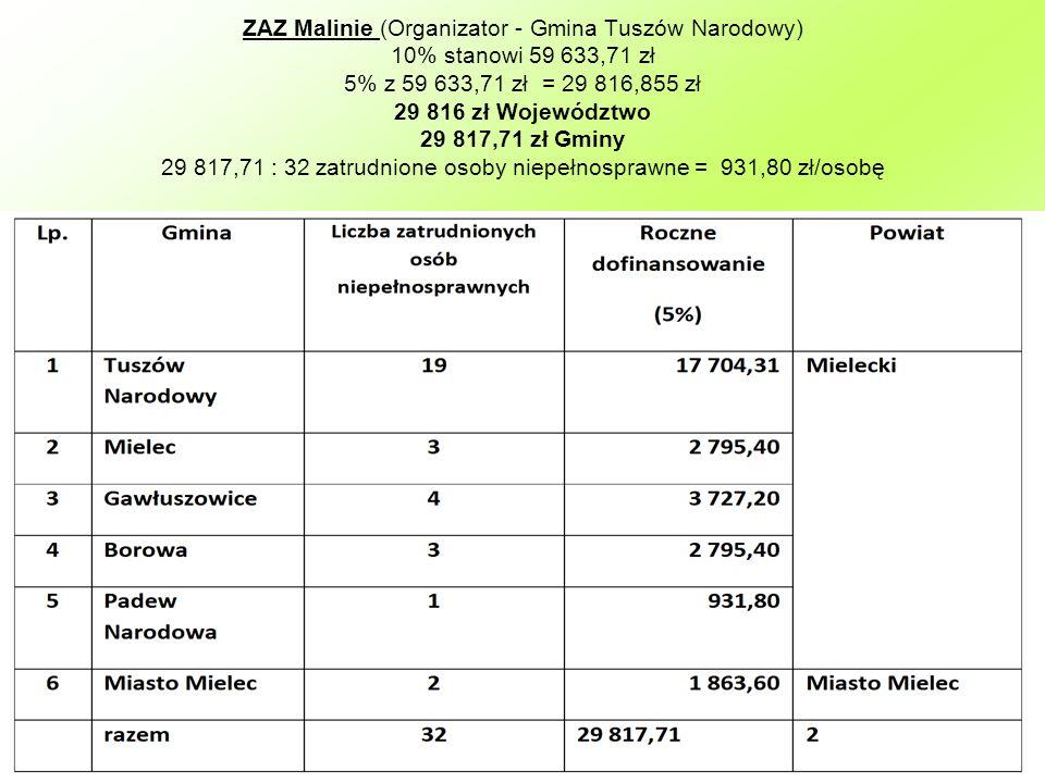 ZAZ Malinie (Organizator - Gmina Tuszów Narodowy) 10% stanowi 59 633,71 zł 5% z 59 633,71 zł = 29 816,855 zł 29 816 zł Województwo 29 817,71 zł Gminy