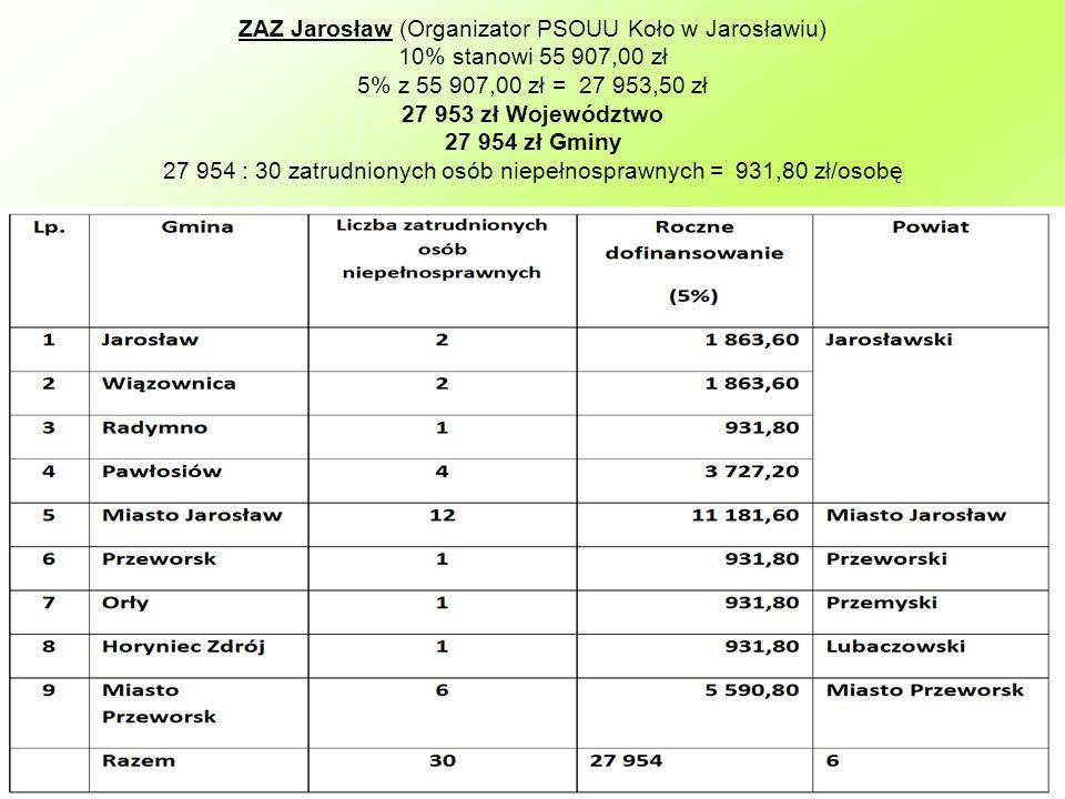 ZAZ Jarosław (Organizator PSOUU Koło w Jarosławiu) 10% stanowi 55 907,00 zł 5% z 55 907,00 zł = 27 953,50 zł 27 953 zł Województwo 27 954 zł Gminy 27