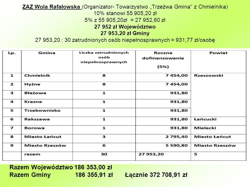 ZAZ Wola Rafałowska (Organizator- Towarzystwo Trzeźwa Gmina z Chmielnika) 10% stanowi 55 905,20 zł 5% z 55 905,20zł = 27 952,60 zł 27 952 zł Województ