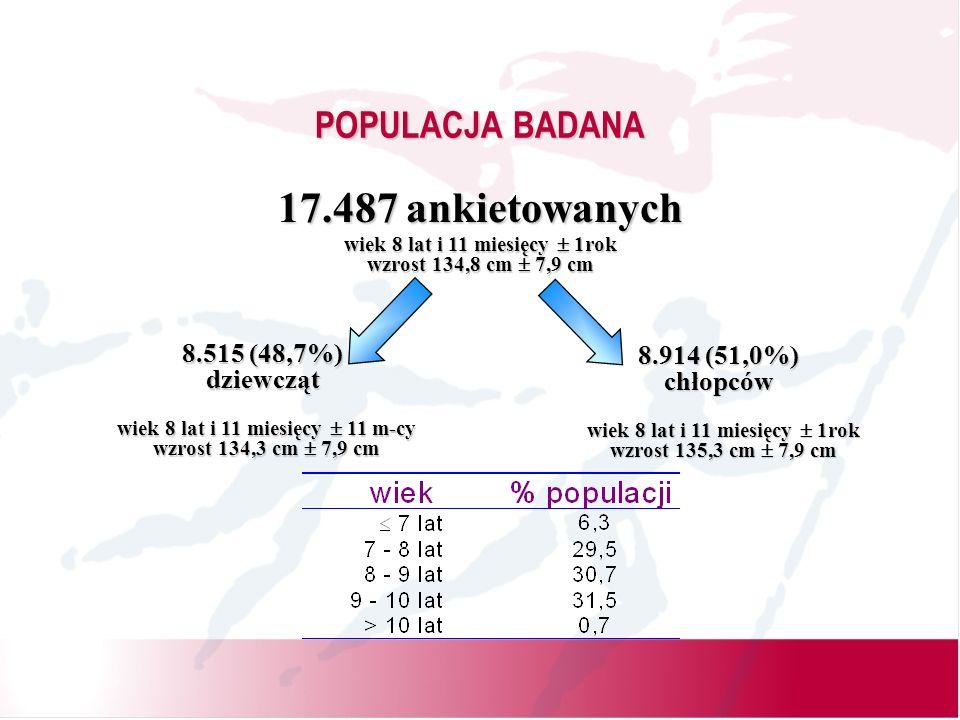 POPULACJA BADANA 17.487 ankietowanych 8.515 (48,7%) dziewcząt 8.914 (51,0%) chłopców wiek 8 lat i 11 miesięcy 1rok wzrost 134,8 cm 7,9 cm wiek 8 lat i 11 miesięcy 11 m-cy wzrost 134,3 cm 7,9 cm wiek 8 lat i 11 miesięcy 1rok wzrost 135,3 cm 7,9 cm