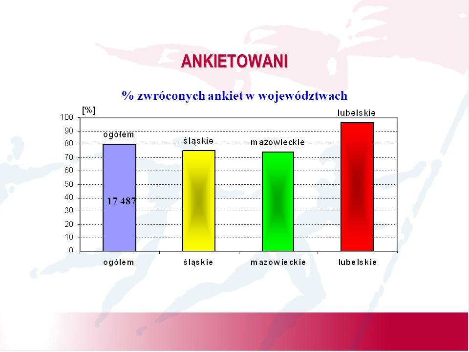 ANKIETOWANI % zwróconych ankiet w województwach 17 487