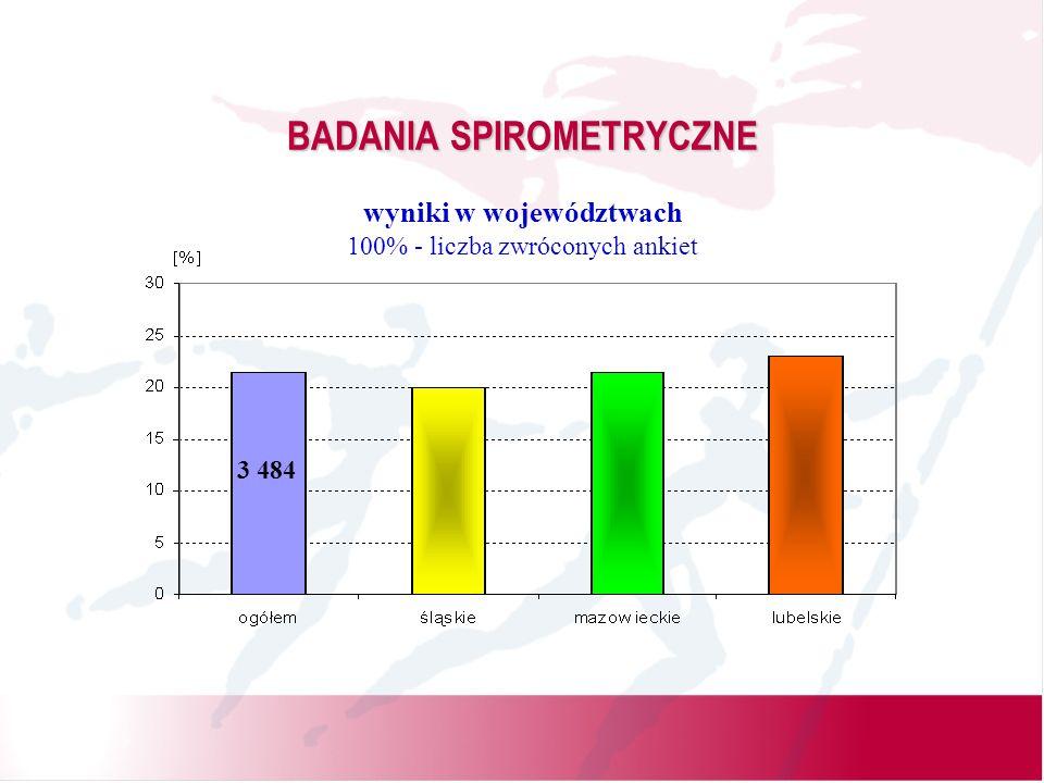 BADANIA SPIROMETRYCZNE wyniki w województwach 100% - liczba zwróconych ankiet 3 484