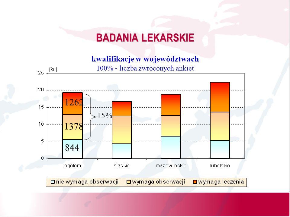 BADANIA LEKARSKIE kwalifikacje w województwach 100% - liczba zwróconych ankiet 844 1378 1262 15%