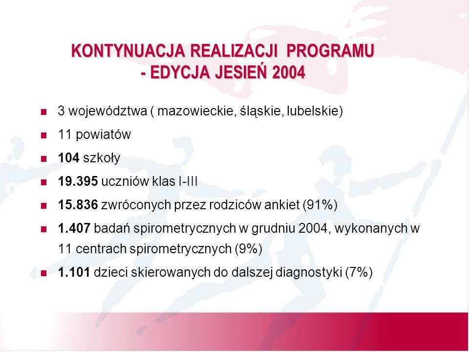KONTYNUACJA REALIZACJI PROGRAMU - EDYCJA JESIEŃ 2004 3 województwa ( mazowieckie, śląskie, lubelskie) 11 powiatów 104 szkoły 19.395 uczniów klas I-III 15.836 zwróconych przez rodziców ankiet (91%) 1.407 badań spirometrycznych w grudniu 2004, wykonanych w 11 centrach spirometrycznych (9%) 1.101 dzieci skierowanych do dalszej diagnostyki (7%)