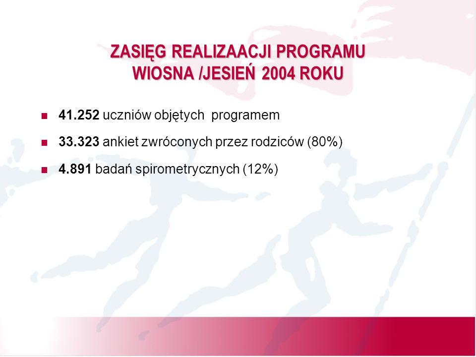 ZASIĘG REALIZAACJI PROGRAMU WIOSNA /JESIEŃ 2004 ROKU 41.252 uczniów objętych programem 33.323 ankiet zwróconych przez rodziców (80%) 4.891 badań spirometrycznych (12%)