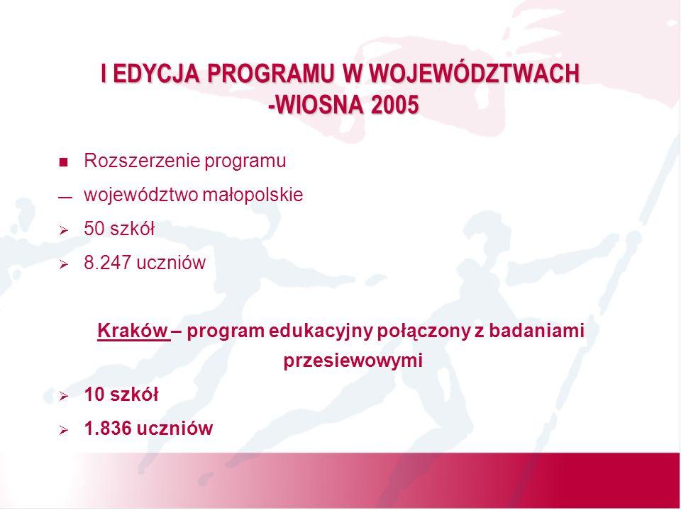 I EDYCJA PROGRAMU W WOJEWÓDZTWACH -WIOSNA 2005 Rozszerzenie programu województwo małopolskie 50 szkół 8.247 uczniów Kraków – program edukacyjny połączony z badaniami przesiewowymi 10 szkół 1.836 uczniów
