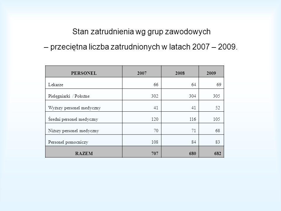 Stan zatrudnienia wg grup zawodowych – przeciętna liczba zatrudnionych w latach 2007 – 2009. PERSONEL200720082009 Lekarze6664 69 Pielęgniarki / Położn