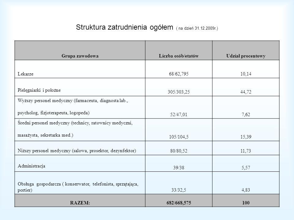 Struktura zatrudnienia ogółem ( na dzień 31.12.2009r.) Grupa zawodowaLiczba osób/etatówUdział procentowy Lekarze68/62,79510,14 Pielęgniarki i położne