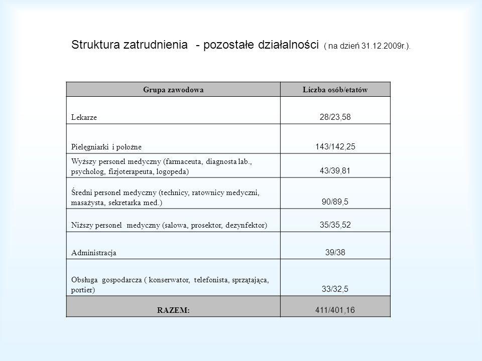 Struktura zatrudnienia - pozostałe działalności ( na dzień 31.12.2009r.). Grupa zawodowaLiczba osób/etatów Lekarze 28/23,58 Pielęgniarki i położne 143