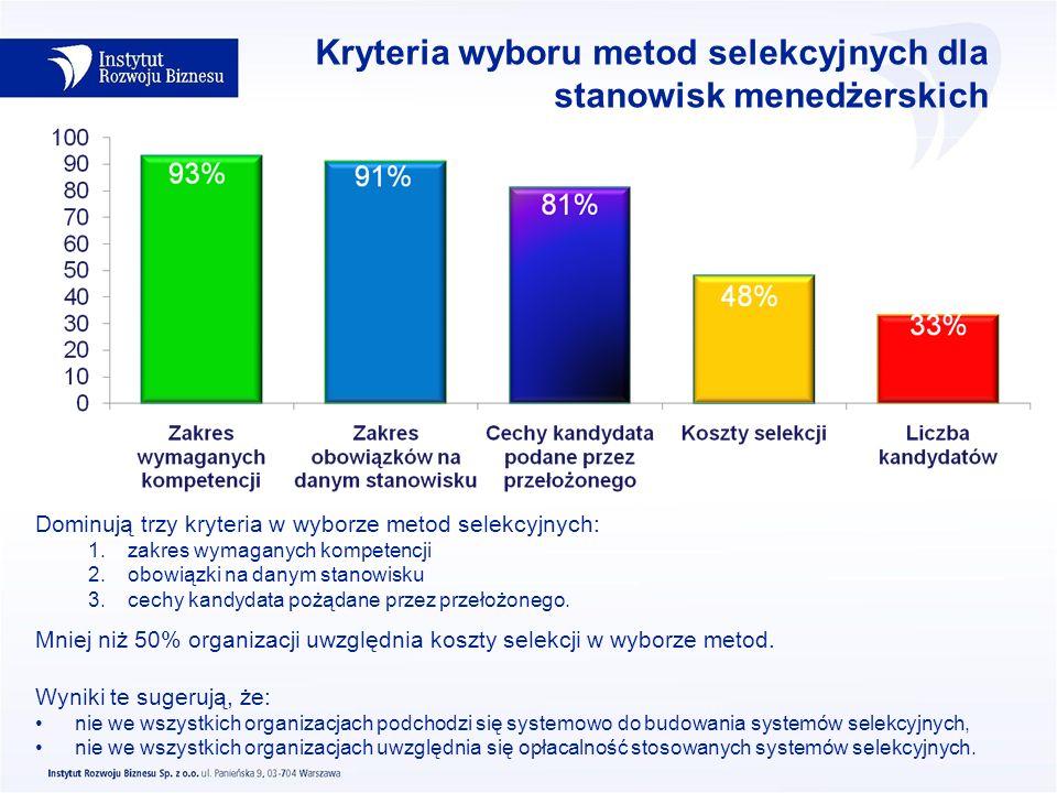 Kryteria wyboru metod selekcyjnych dla stanowisk menedżerskich Dominują trzy kryteria w wyborze metod selekcyjnych: 1.zakres wymaganych kompetencji 2.
