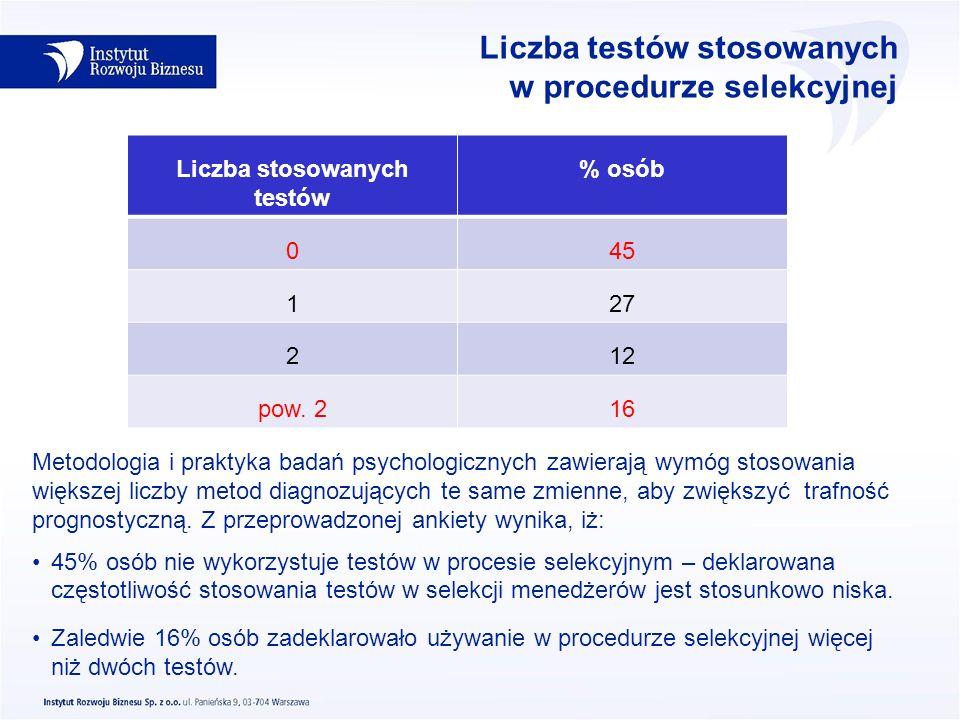 Liczba testów stosowanych w procedurze selekcyjnej Liczba stosowanych testów % osób 045 127 212 pow. 216 Metodologia i praktyka badań psychologicznych