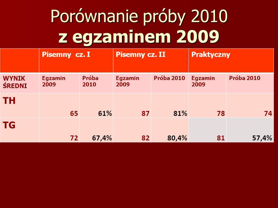 Porównanie próby 2010 z egzaminem 2009 Pisemny cz. IPisemny cz. IIPraktyczny WYNIK ŚREDNI Egzamin 2009 Próba 2010 Egzamin 2009 Próba 2010Egzamin 2009