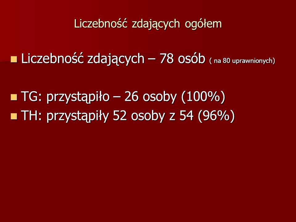 Liczebność zdających ogółem Liczebność zdających – 78 osób ( na 80 uprawnionych) Liczebność zdających – 78 osób ( na 80 uprawnionych) TG: przystąpiło