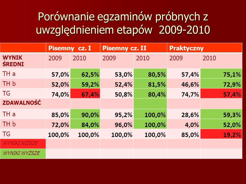 Porównanie egzaminów próbnych z uwzględnieniem etapów 2009-2010 Pisemny cz. IPisemny cz. IIPraktyczny WYNIK ŚREDNI 200920102009201020092010 TH a 57,0%