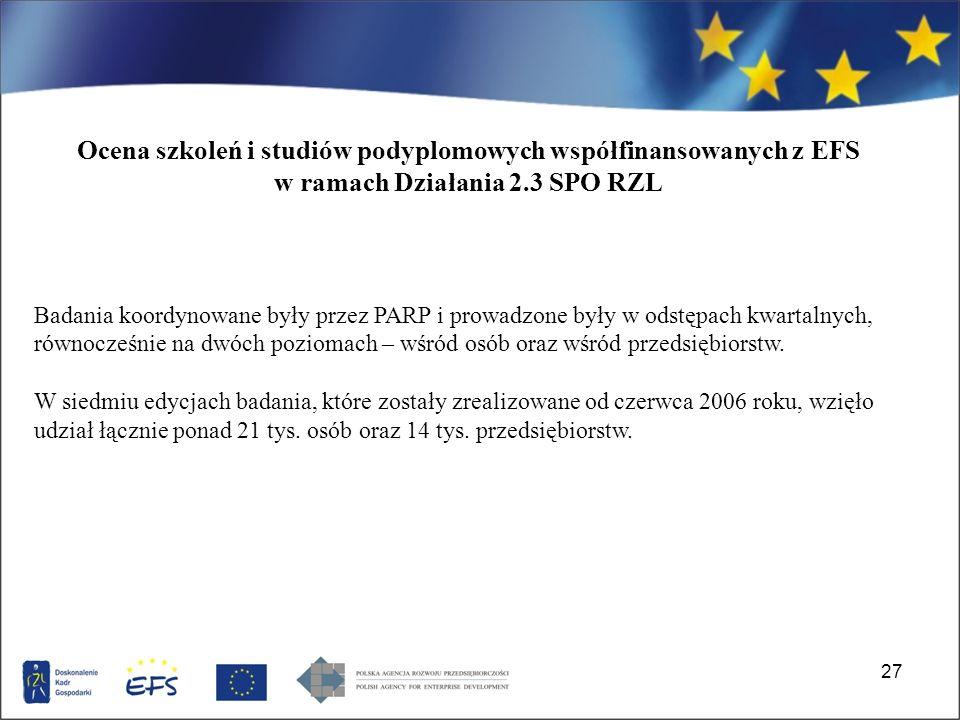 27 Ocena szkoleń i studiów podyplomowych współfinansowanych z EFS w ramach Działania 2.3 SPO RZL Badania koordynowane były przez PARP i prowadzone były w odstępach kwartalnych, równocześnie na dwóch poziomach – wśród osób oraz wśród przedsiębiorstw.