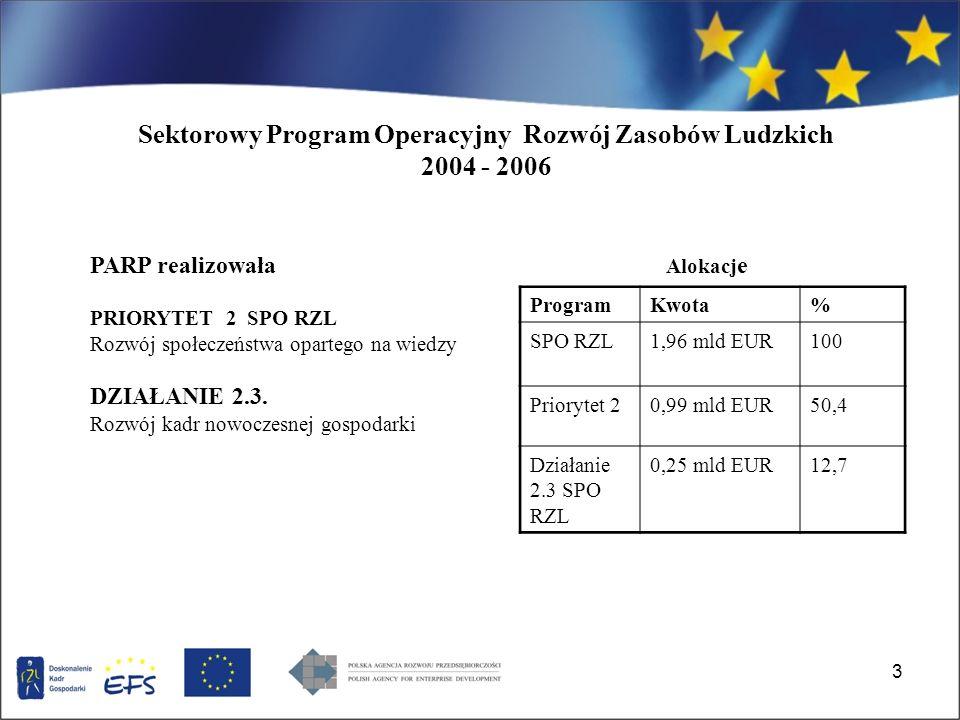 4 Cel działania 2.3 SPO RZL: Podniesienie konkurencyjności i rozwój potencjału adaptacyjnego przedsiębiorstw poprzez inwestycje w kadry.