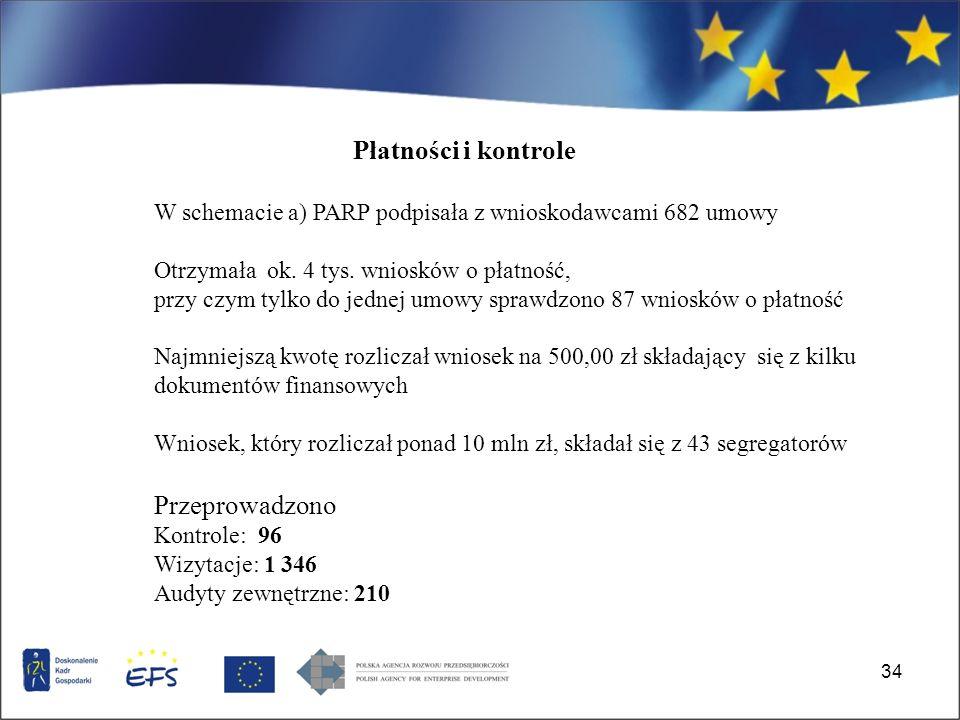 34 W schemacie a) PARP podpisała z wnioskodawcami 682 umowy Otrzymała ok.